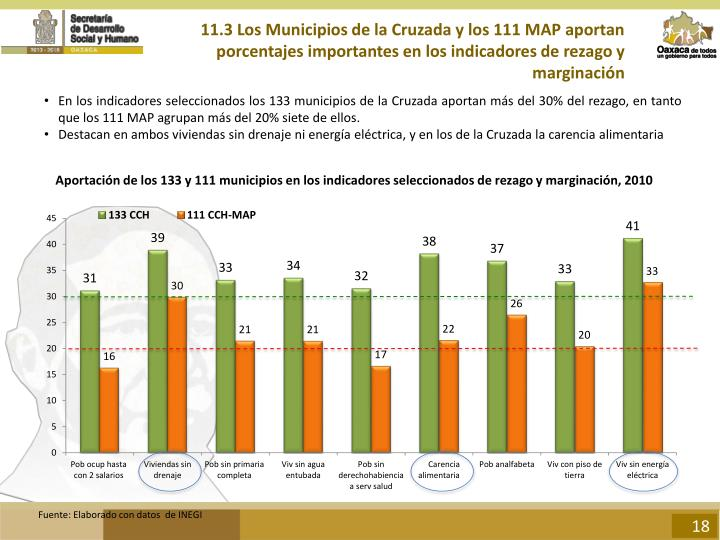 11.3 Los Municipios de la Cruzada y los 111 MAP aportan