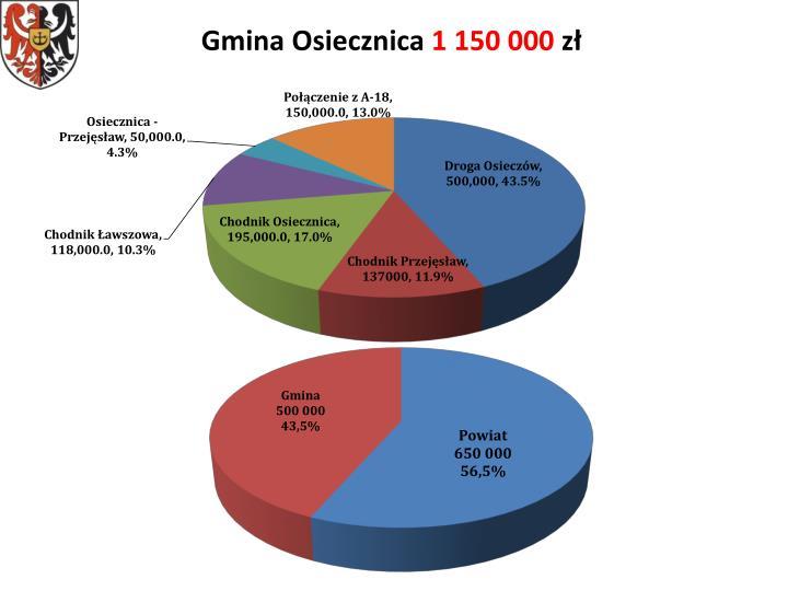 Gmina Osiecznica