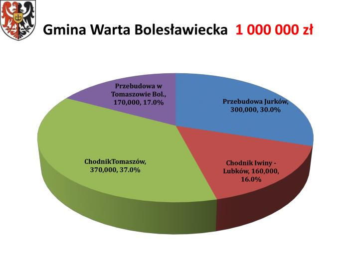 Gmina Warta Bolesławiecka