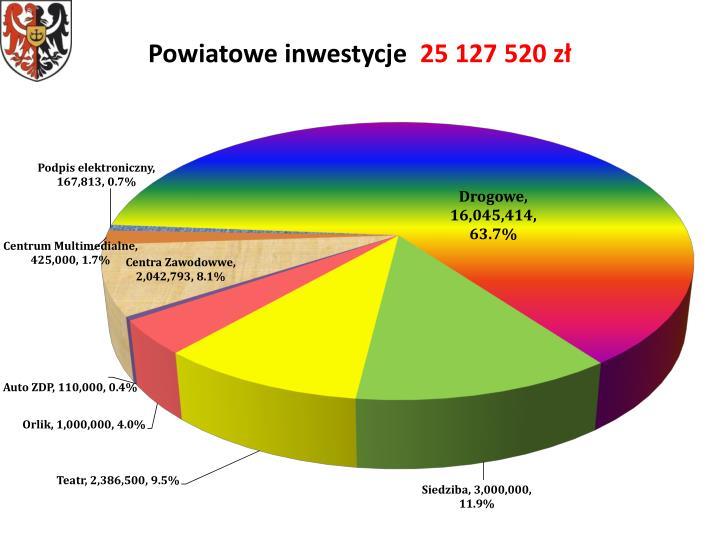 Powiatowe inwestycje