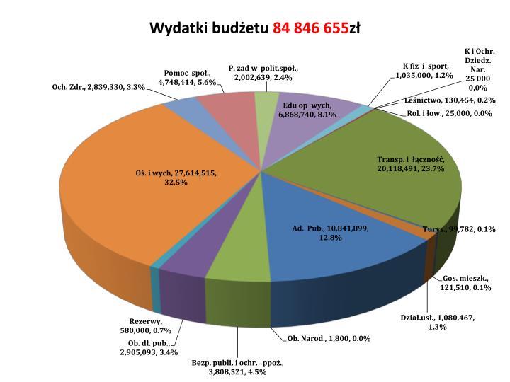 Wydatki budżetu