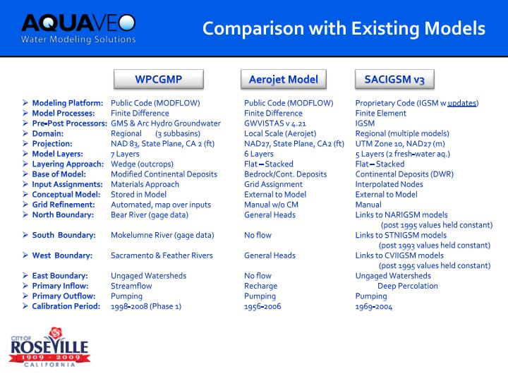 Comparison with Existing Models