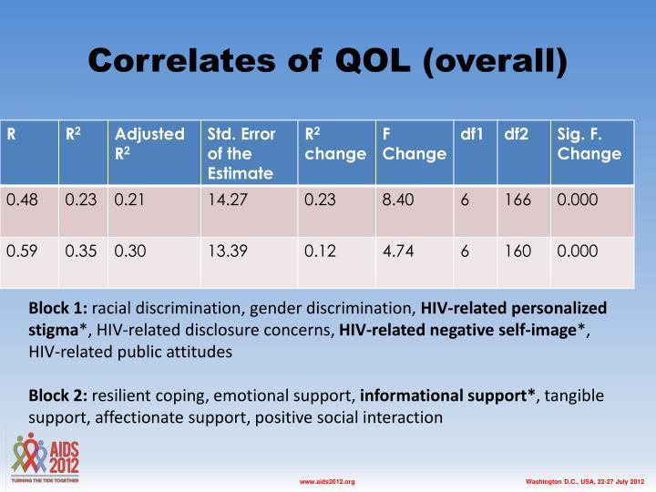 Correlates of QOL (overall)