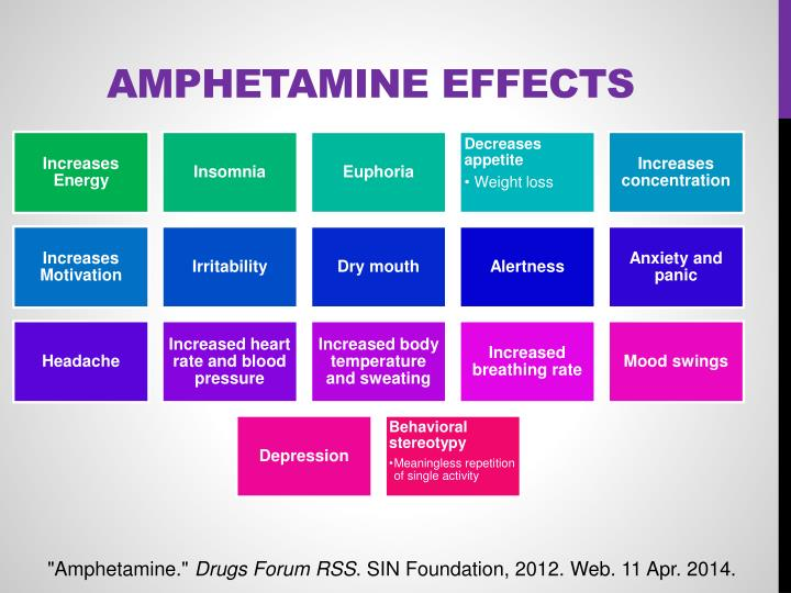 Amphetamine Effects