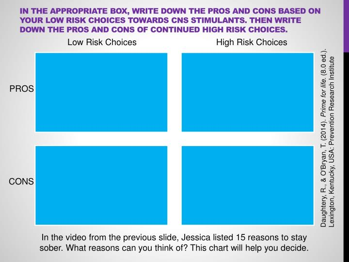 In the appropriate box, write down the pros and cons based on your low risk choices towards CNS Stimulants. Then write down the pros and cons of continued high risk choices.