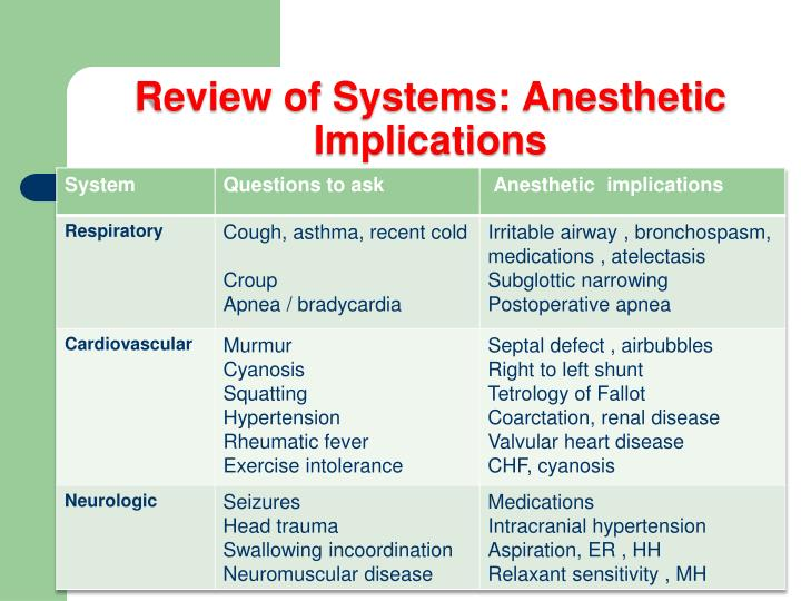 Review of Systems: Anesthetic Implications