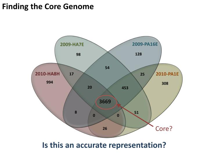 Finding the Core Genome