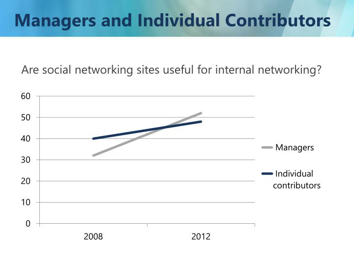 Managers and Individual Contributors