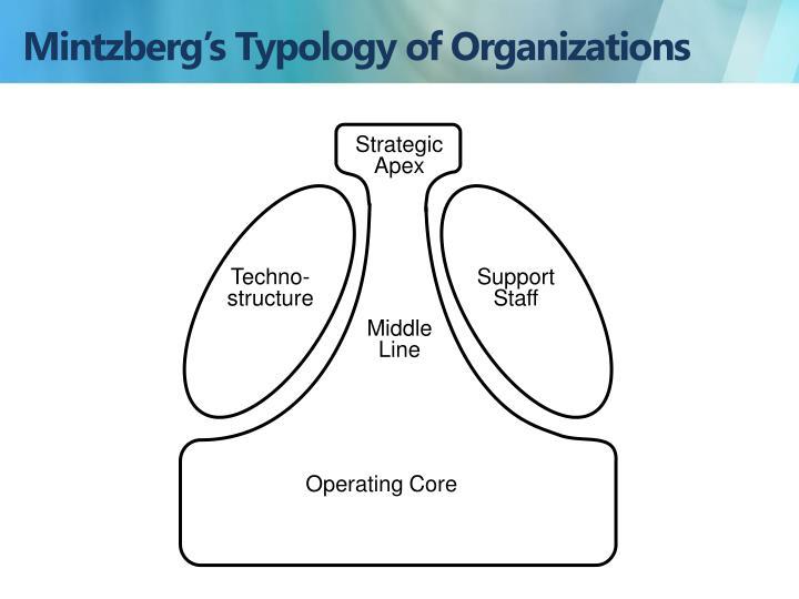 Mintzberg's Typology of Organizations