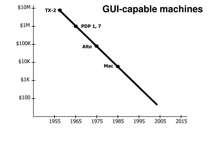 GUI-capable machines