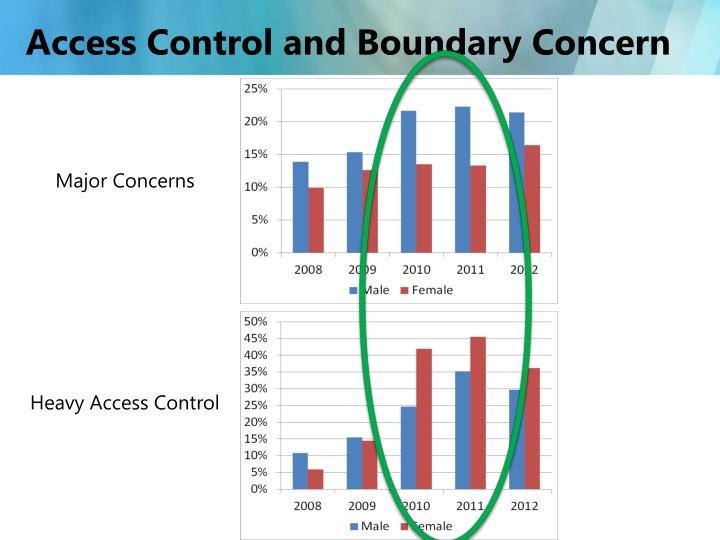 Access Control and Boundary Concern