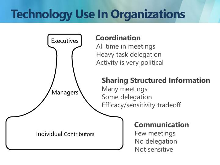 Technology Use In Organizations