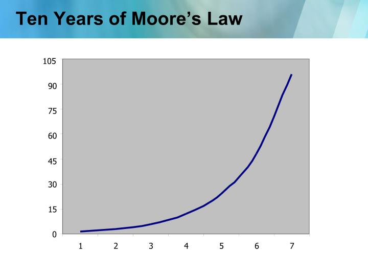 Ten Years of Moore's Law