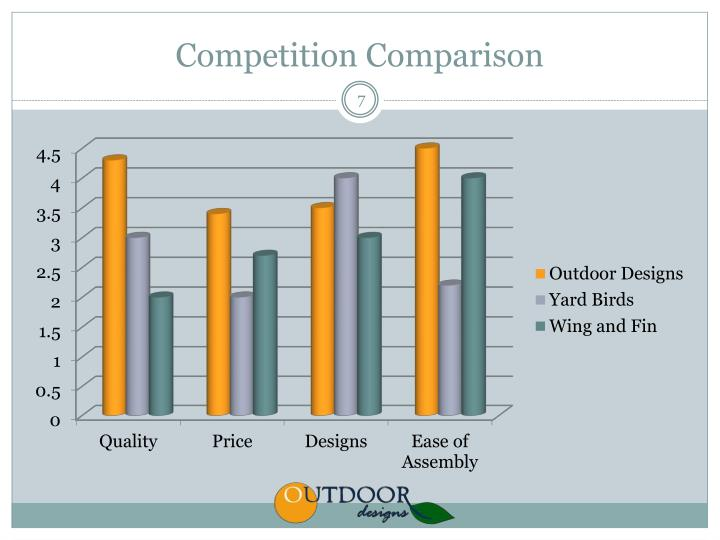 Competition Comparison