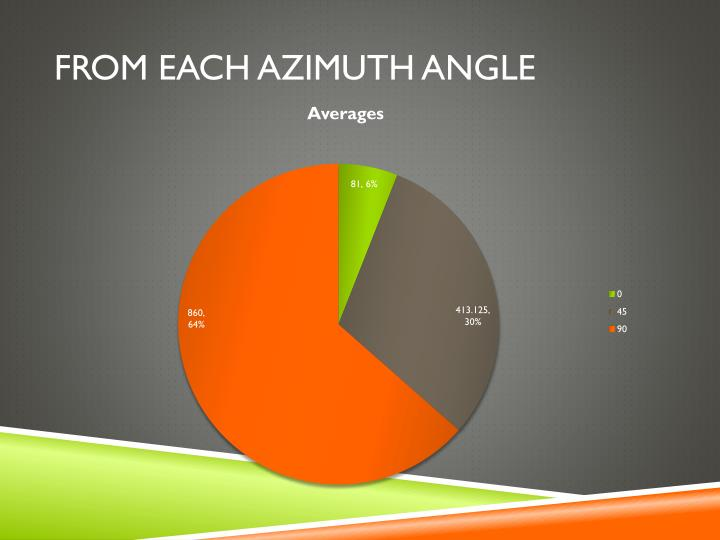 from each Azimuth angle