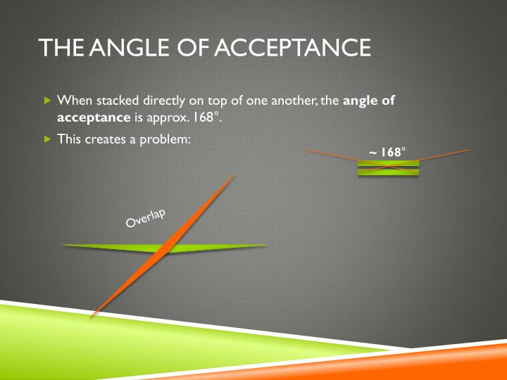 The angle of acceptance