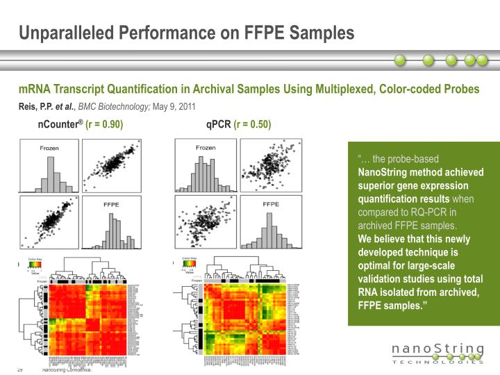Unparalleled Performance on FFPE Samples