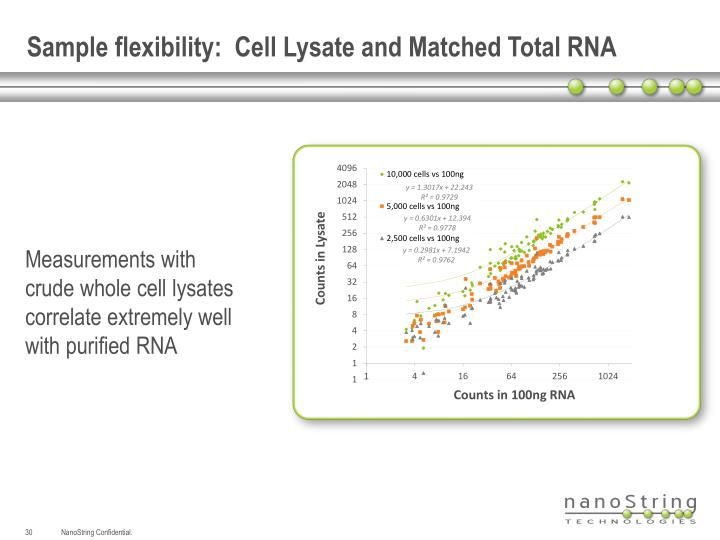 Sample flexibility:  Cell Lysate and Matched Total RNA