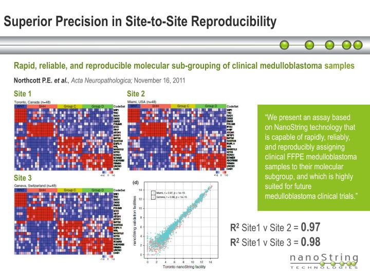 Superior Precision in Site-to-Site Reproducibility