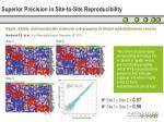 superior precision in site to site reproducibility