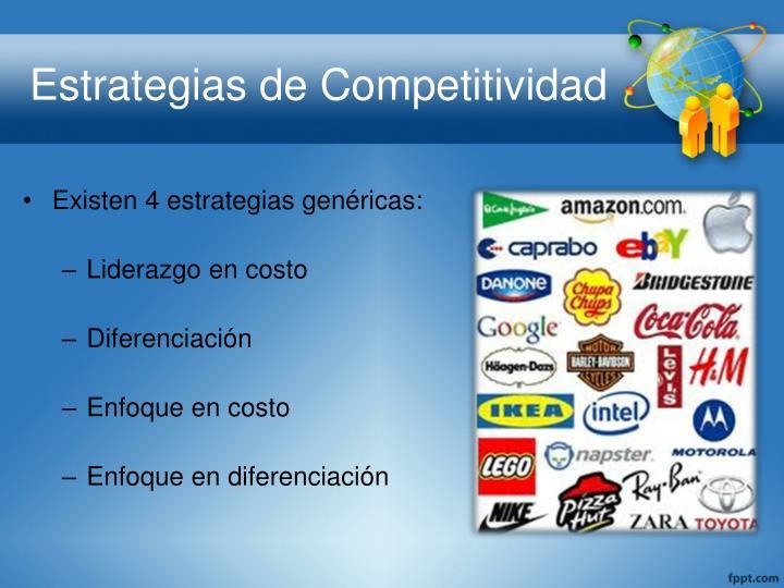 Estrategias de Competitividad