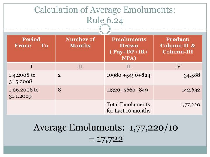 Calculation of Average Emoluments: