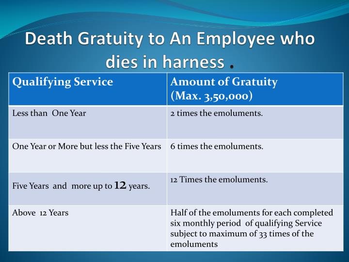 Death Gratuity to An Employee who dies in harness
