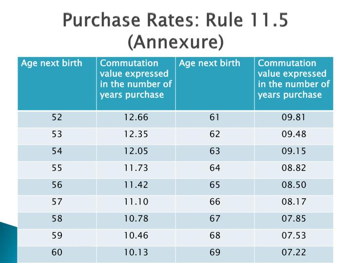 Purchase Rates: Rule 11.5 (Annexure)