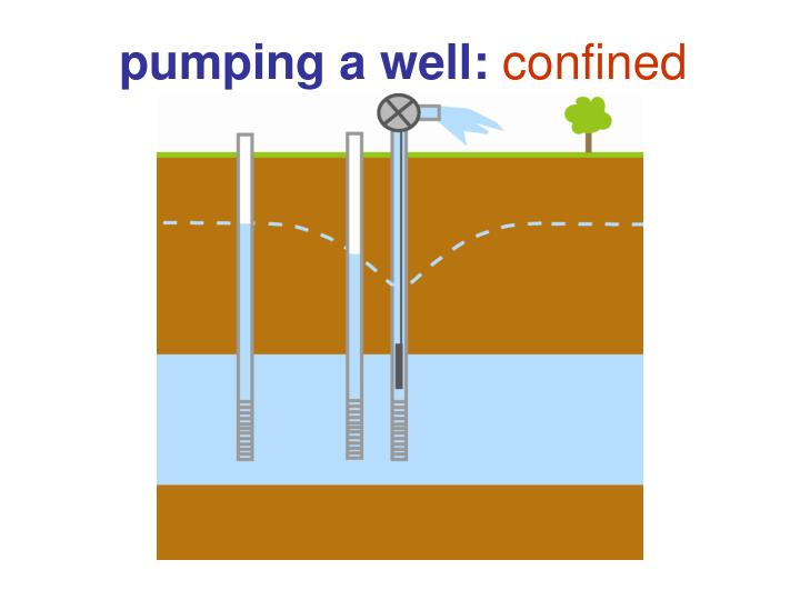 pumping a well: