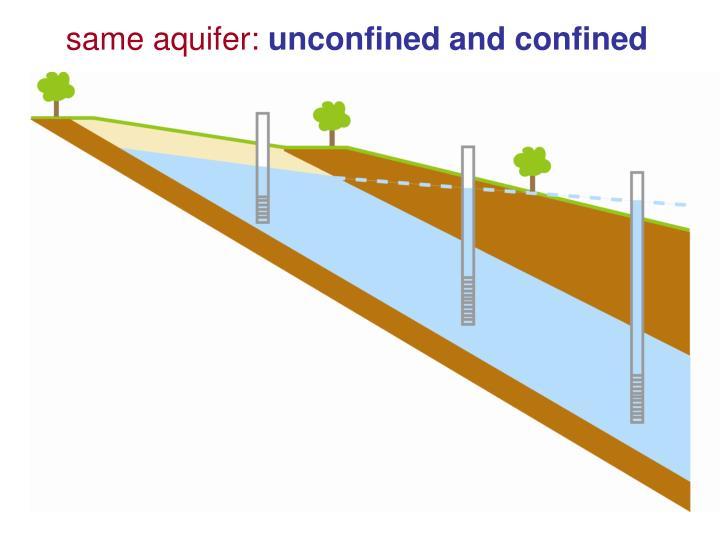 same aquifer: