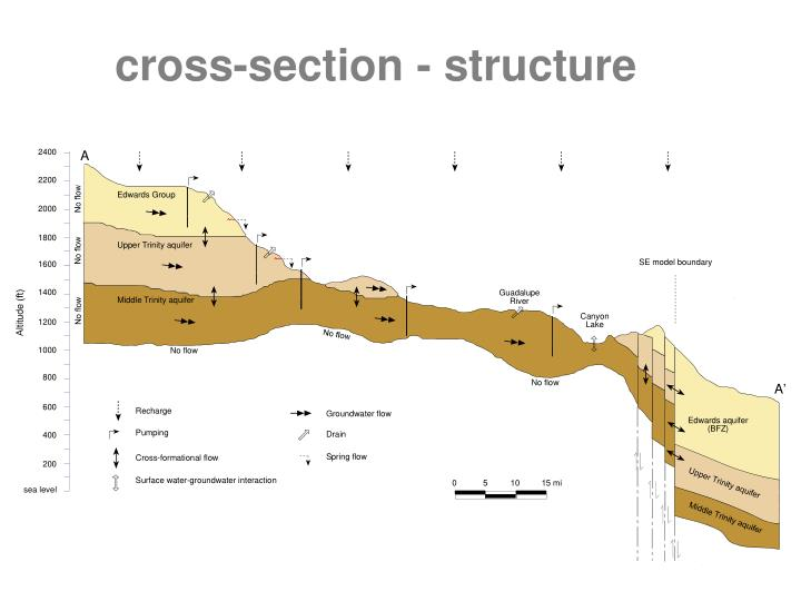 cross-section - structure