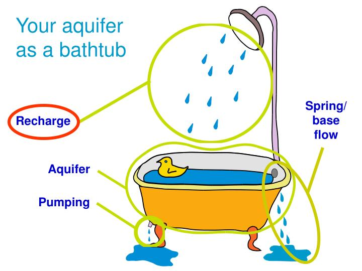 Your aquifer