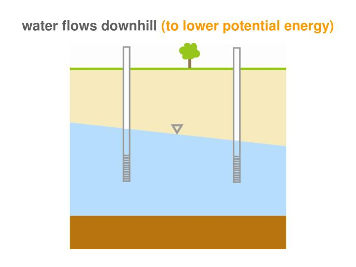 water flows downhill