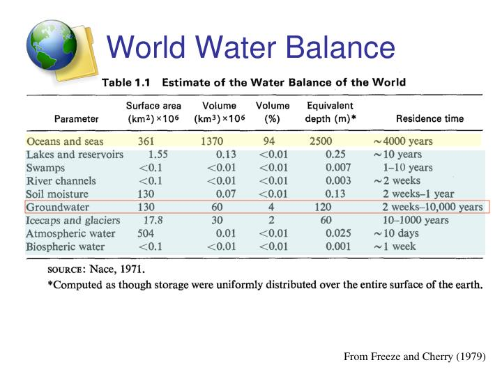 World Water Balance