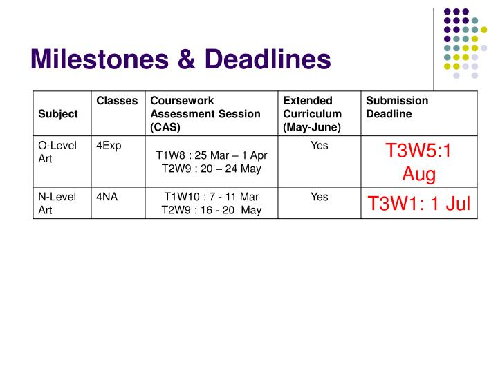 Milestones & Deadlines