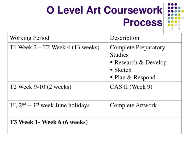 O Level Art Coursework Process