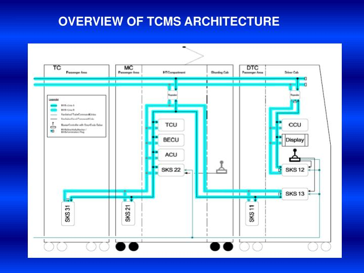 OVERVIEW OF TCMS ARCHITECTURE