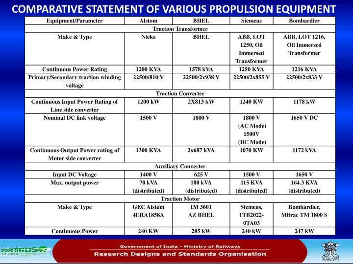 COMPARATIVE STATEMENT OF VARIOUS PROPULSION EQUIPMENT