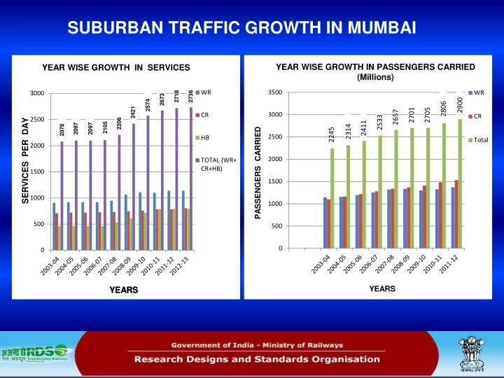 SUBURBAN TRAFFIC GROWTH IN MUMBAI