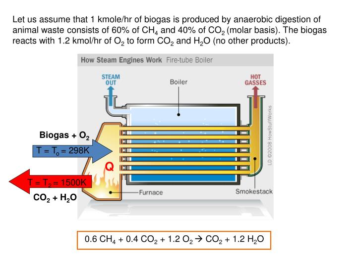 Let us assume that 1 kmole/hr of biogas is produced by anaerobic digestion of animal waste consists of 60% of CH