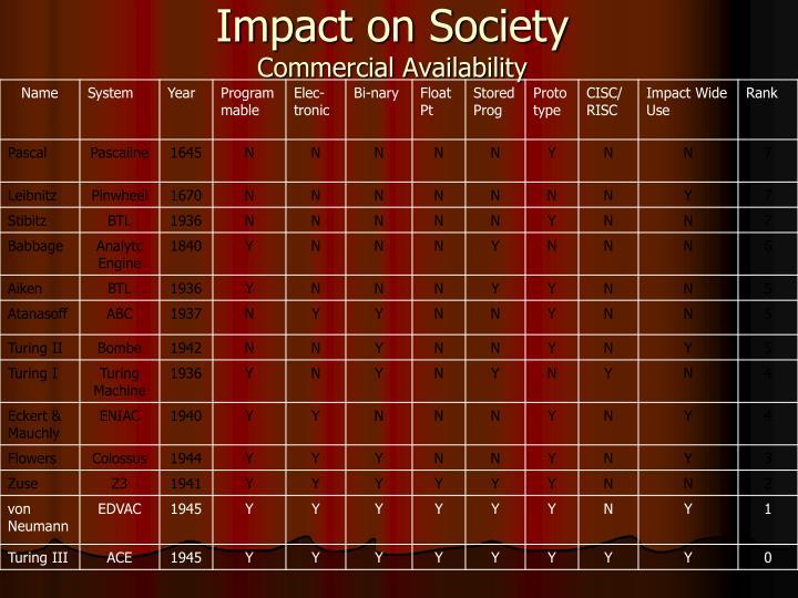 Impact on Society