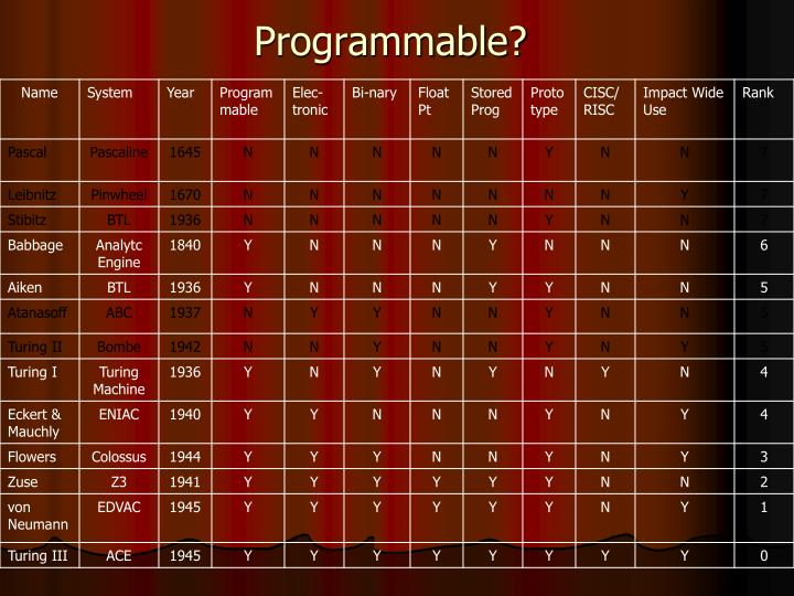 Programmable?