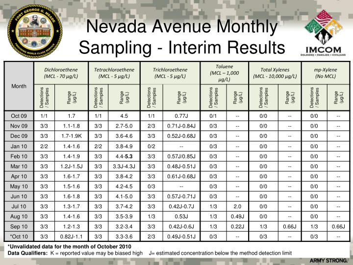 Nevada Avenue Monthly