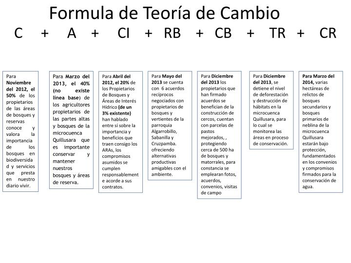 Formula de Teoría de Cambio