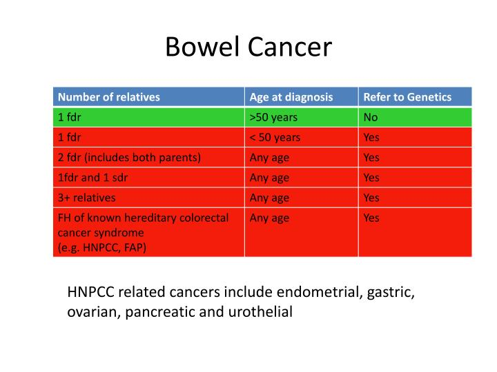 Bowel Cancer