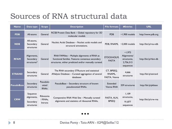 Sources of RNA structural data