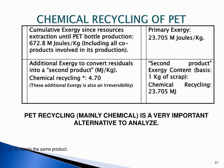CHEMICAL RECYCLING OF PET