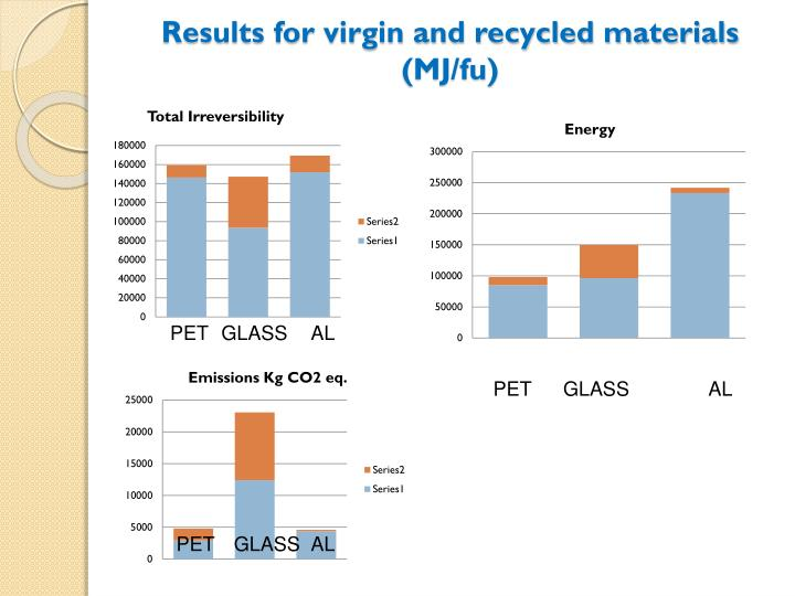 Results for virgin and recycled materials