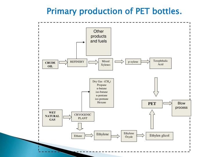 Primary production of PET bottles.