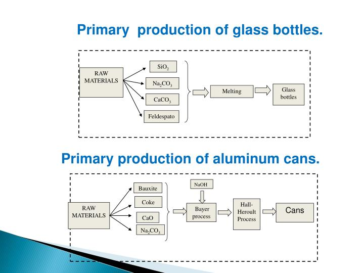 Primary  production of glass bottles.